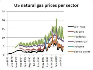 usnaturalgas
