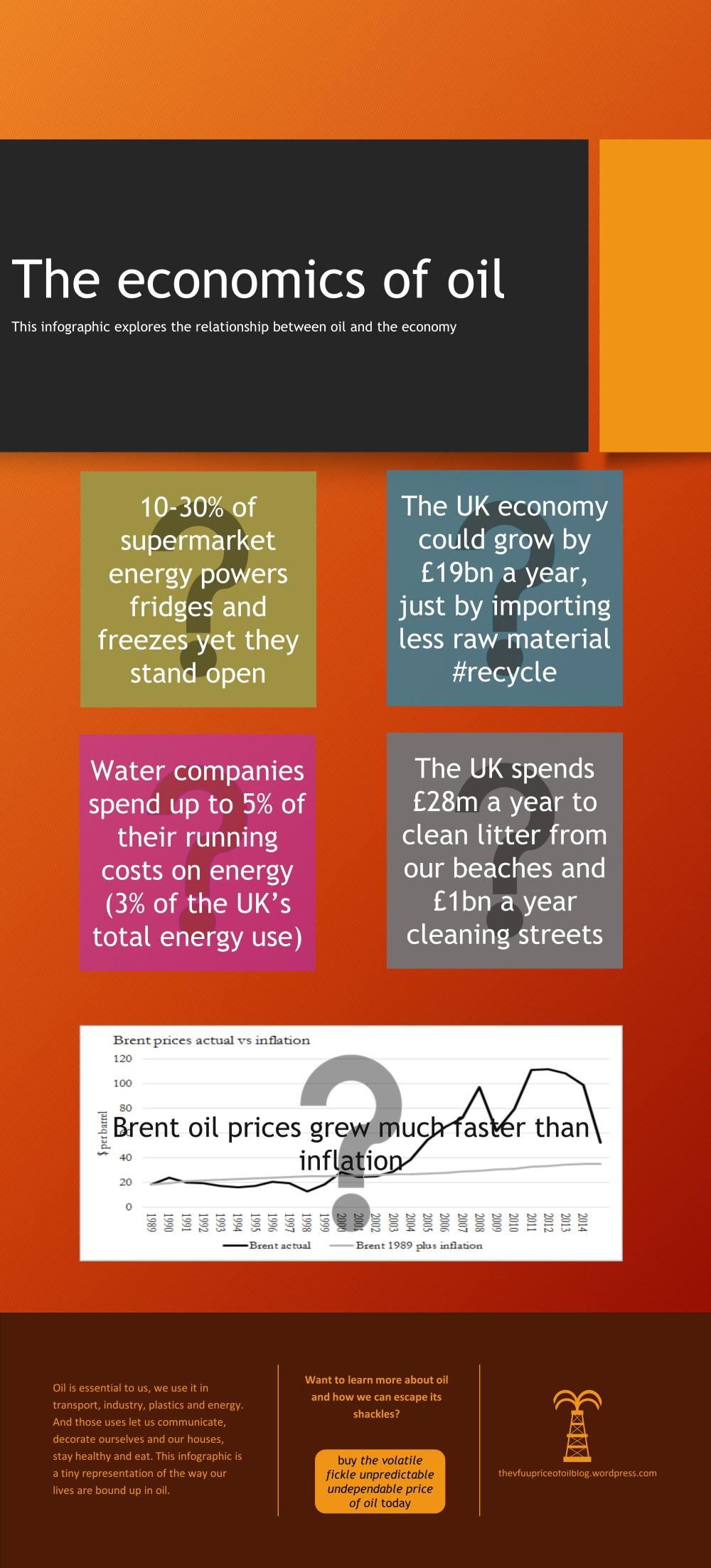 The economics of oil